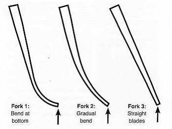 フォーク ブレード形状
